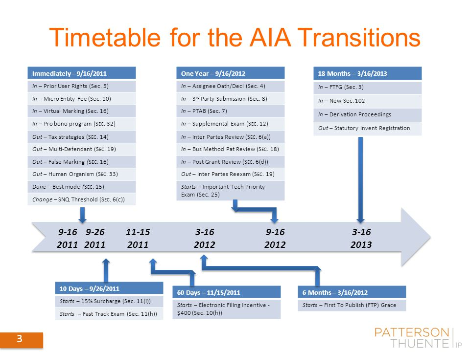 3 Timetable for the AIA Transitions 9-16 2011 9-26 2011 11-15 2011 3-16 2012 9-16 2012 3-16 2013 Immediately – 9/16/2011 In – Prior User Rights (Sec.