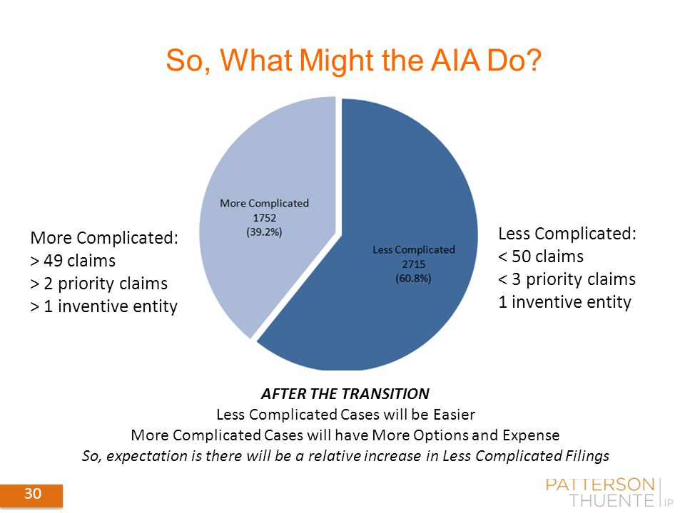 30 So, What Might the AIA Do? Less Complicated: < 50 claims < 3 priority claims 1 inventive entity More Complicated: > 49 claims > 2 priority claims >