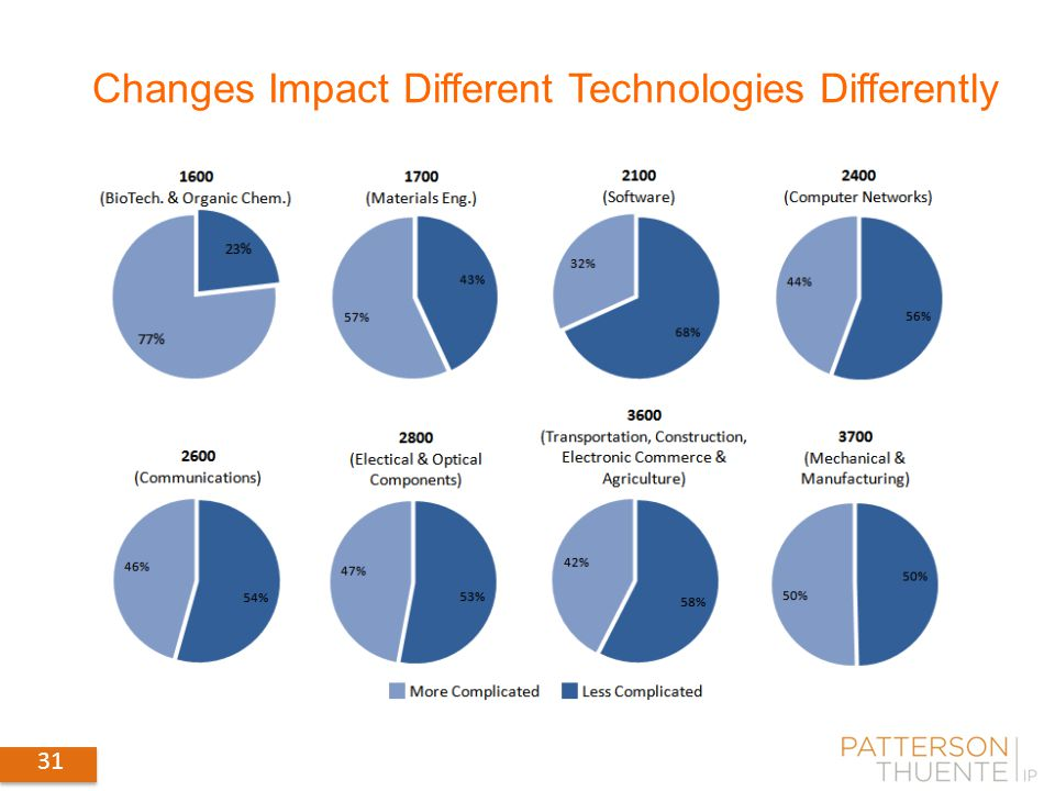 31 Changes Impact Different Technologies Differently 31