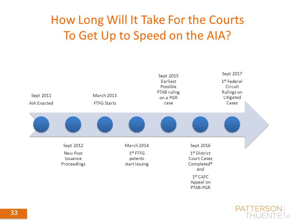 How Long Will It Take For the Courts To Get Up to Speed on the AIA? Sept 2011 AIA Enacted Sept 2012 New Post Issuance Proceedings March 2013 FTFG Star