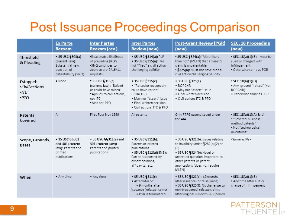 9 Post Issuance Proceedings Comparison Ex Parte Reexam Inter Partes Reexam (rev.) Inter Partes Review (new) Post-Grant Review (PGR) (new) SEC.