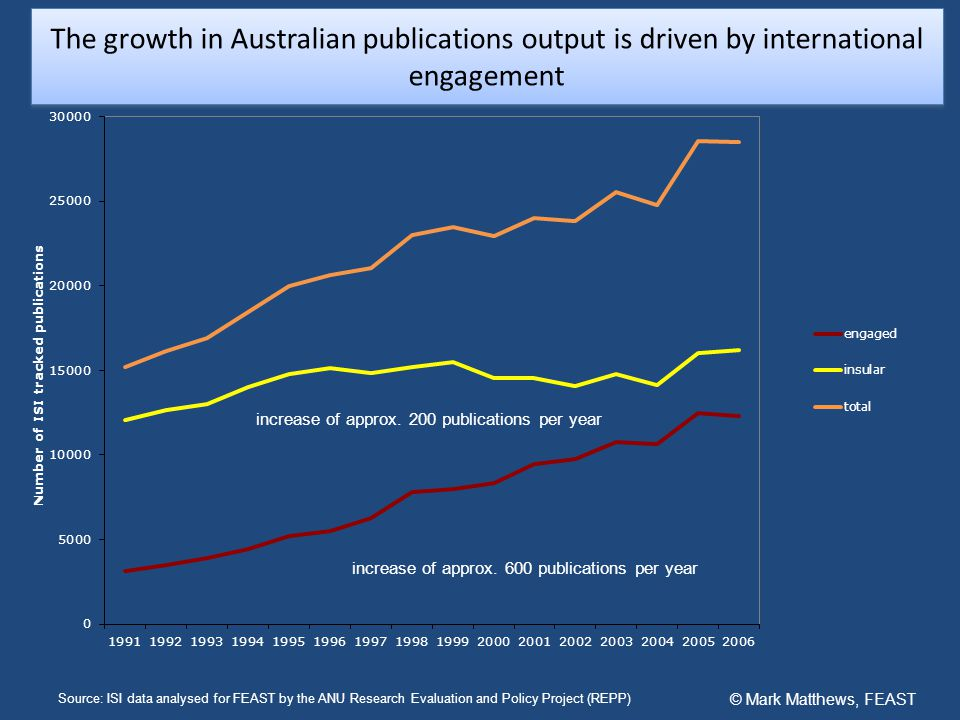 Source: ISI data analysed for FEAST by the ANU Research Evaluation and Policy Project (REPP) Collaboration in science with Europe now outstrips that with the USA © Mark Matthews, FEAST