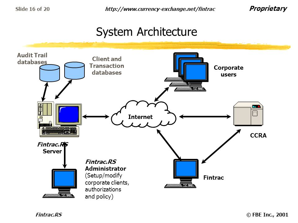 Proprietary http://www.currency-exchange.net/fintrac Fintrac.RS© FBE Inc., 2001 Slide 16 of 20 System Architecture CCRA Fintrac.RS Server Internet Cor