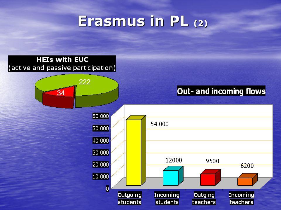 Erasmus in PL (2) 34 222