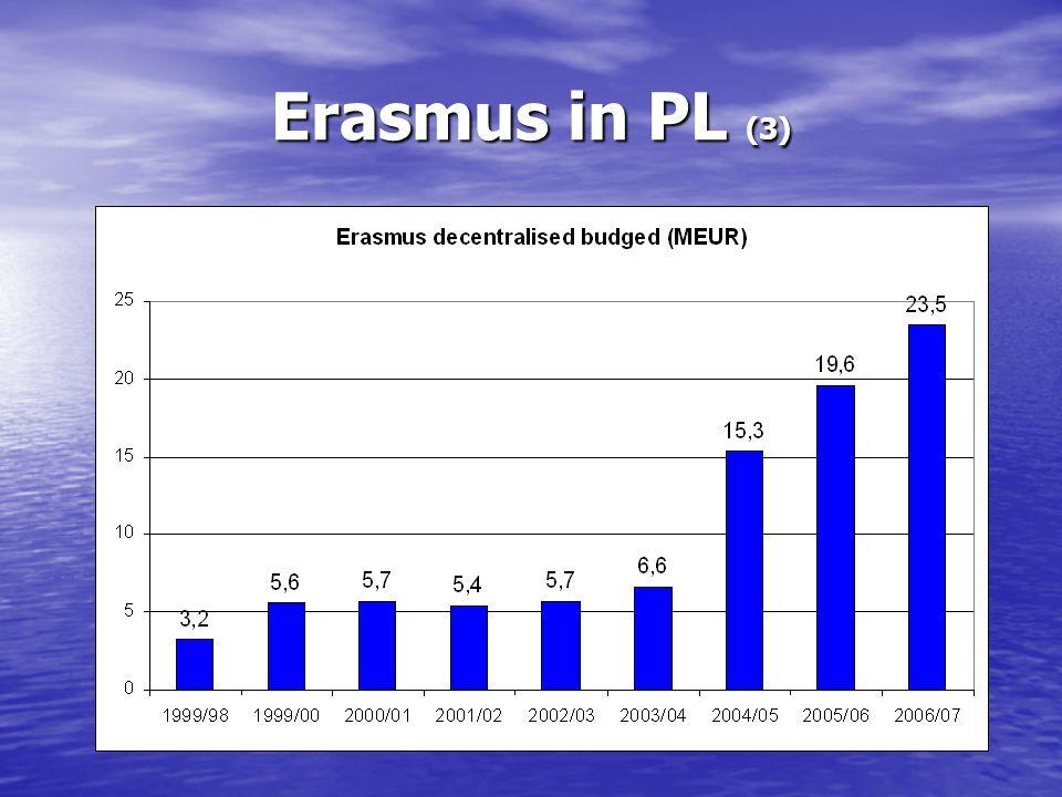 Erasmus in PL (3)