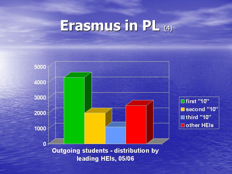 Erasmus in PL (4)