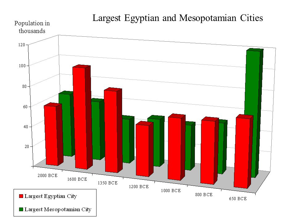 Population in thousands Largest Egyptian and Mesopotamian Cities