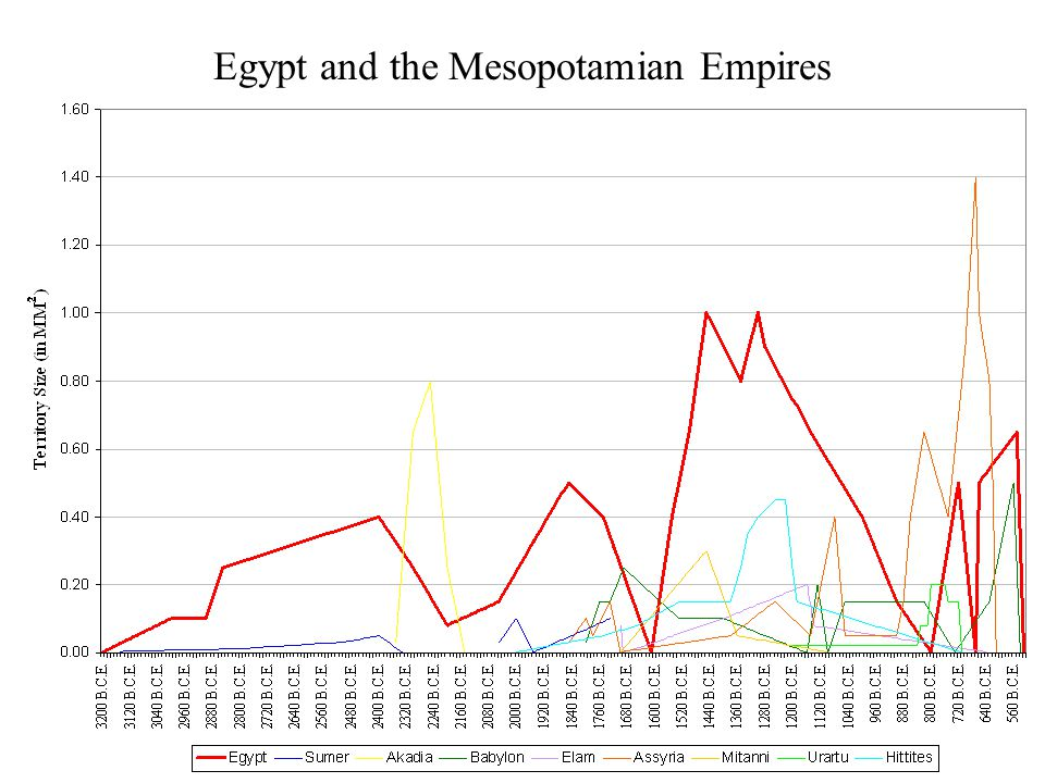 Egypt and the Mesopotamian Empires