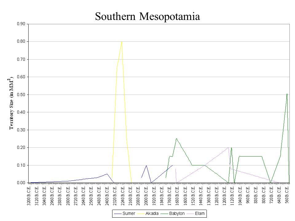 Southern Mesopotamia