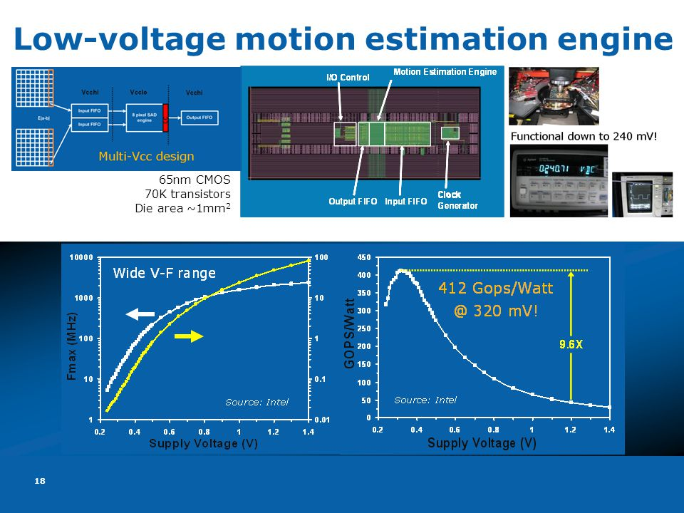 18 Low-voltage motion estimation engine 65nm CMOS 70K transistors Die area ~1mm 2