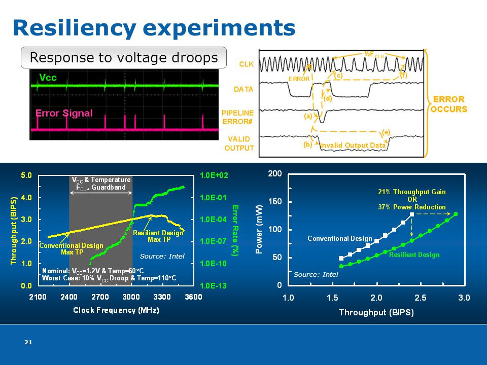 21 Resiliency experiments Response to voltage droops Source: Intel