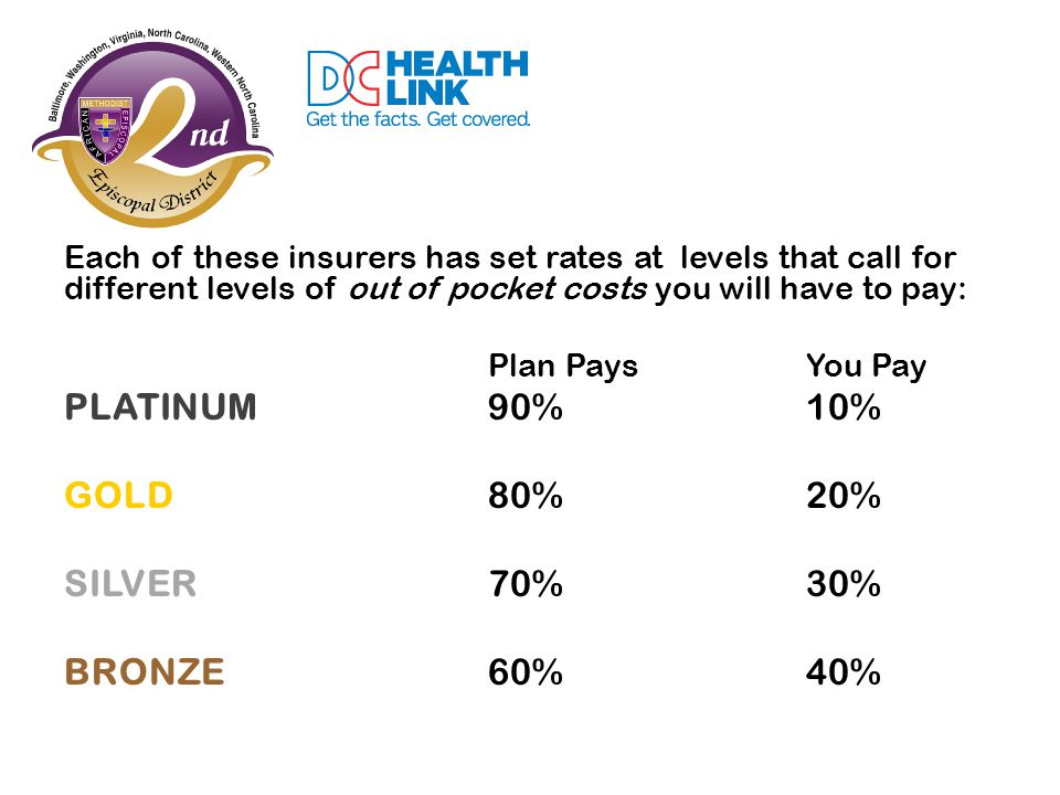 Each of these insurers has set rates at levels that call for different levels of out of pocket costs you will have to pay: Plan PaysYou Pay PLATINUM90%10% GOLD80%20% SILVER70%30% BRONZE60%40%