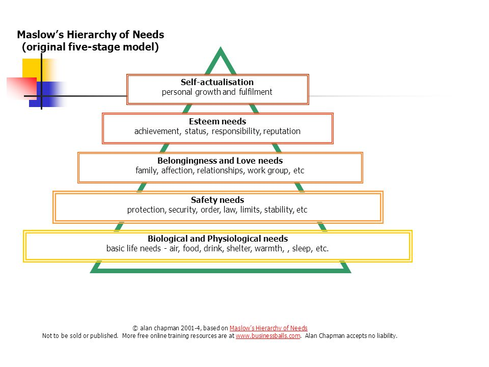 Maslow's Hierarchy of Needs (original five-stage model) Biological and Physiological needs basic life needs - air, food, drink, shelter, warmth,, sleep, etc.
