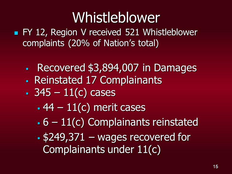 15 Whistleblower FY 12, Region V received 521 Whistleblower complaints (20% of Nation's total) FY 12, Region V received 521 Whistleblower complaints (20% of Nation's total)  Recovered $3,894,007 in Damages  Reinstated 17 Complainants  345 – 11(c) cases  44 – 11(c) merit cases  6 – 11(c) Complainants reinstated  $249,371 – wages recovered for Complainants under 11(c)