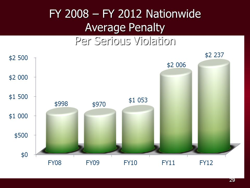 FY 2008 – FY 2012 Nationwide Average Penalty Per Serious Violation 29