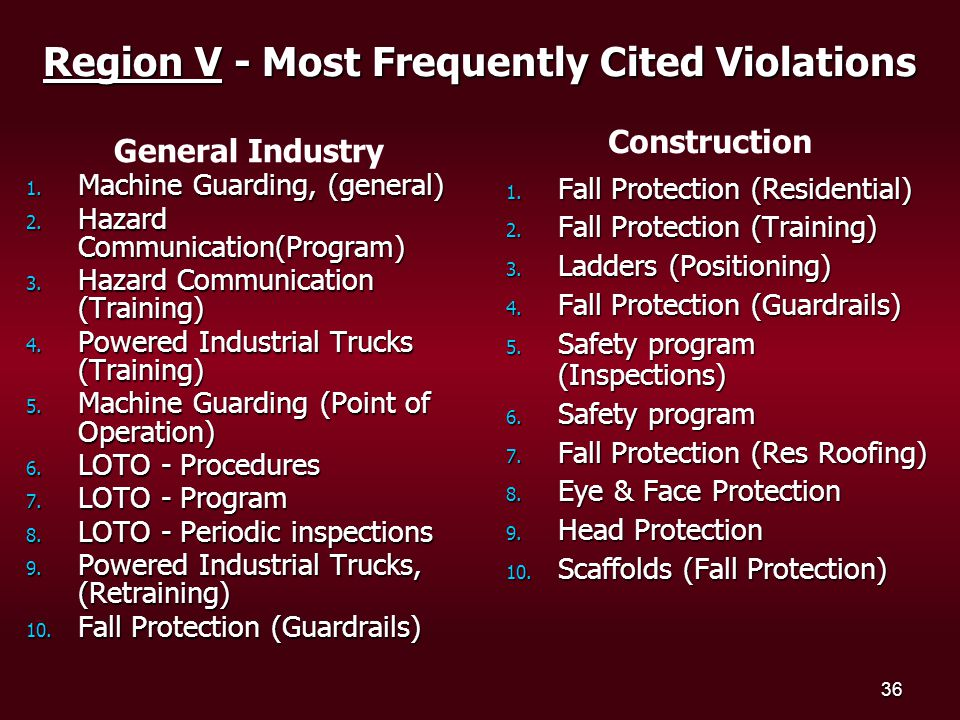 36 Region V - Most Frequently Cited Violations 1. Machine Guarding, (general) 2.