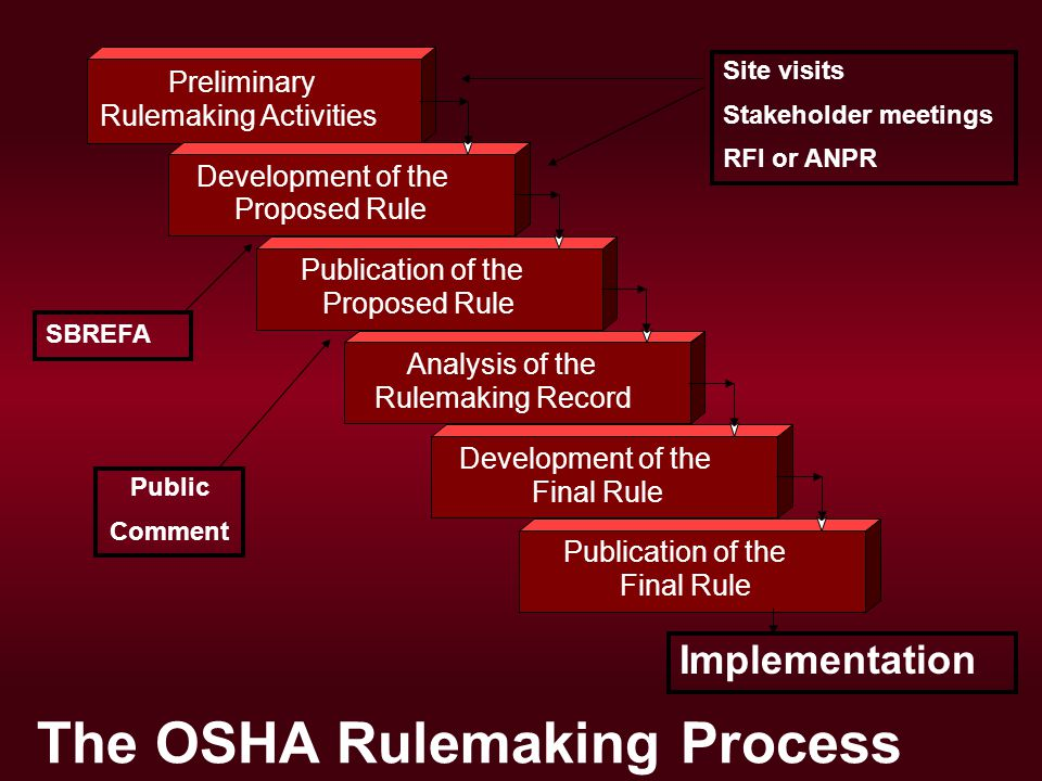 Preliminary Rulemaking Activities Development of the Proposed Rule Publication of the Proposed Rule Analysis of the Rulemaking Record Development of the Final Rule Publication of the Final Rule Public Comment Implementation Site visits Stakeholder meetings RFI or ANPR SBREFA The OSHA Rulemaking Process