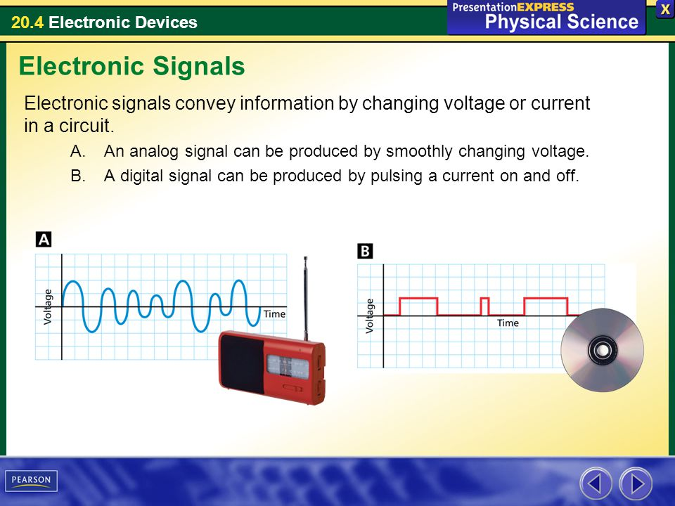 20.4 Electronic Devices Electronic signals convey information by changing voltage or current in a circuit. A.An analog signal can be produced by smoot