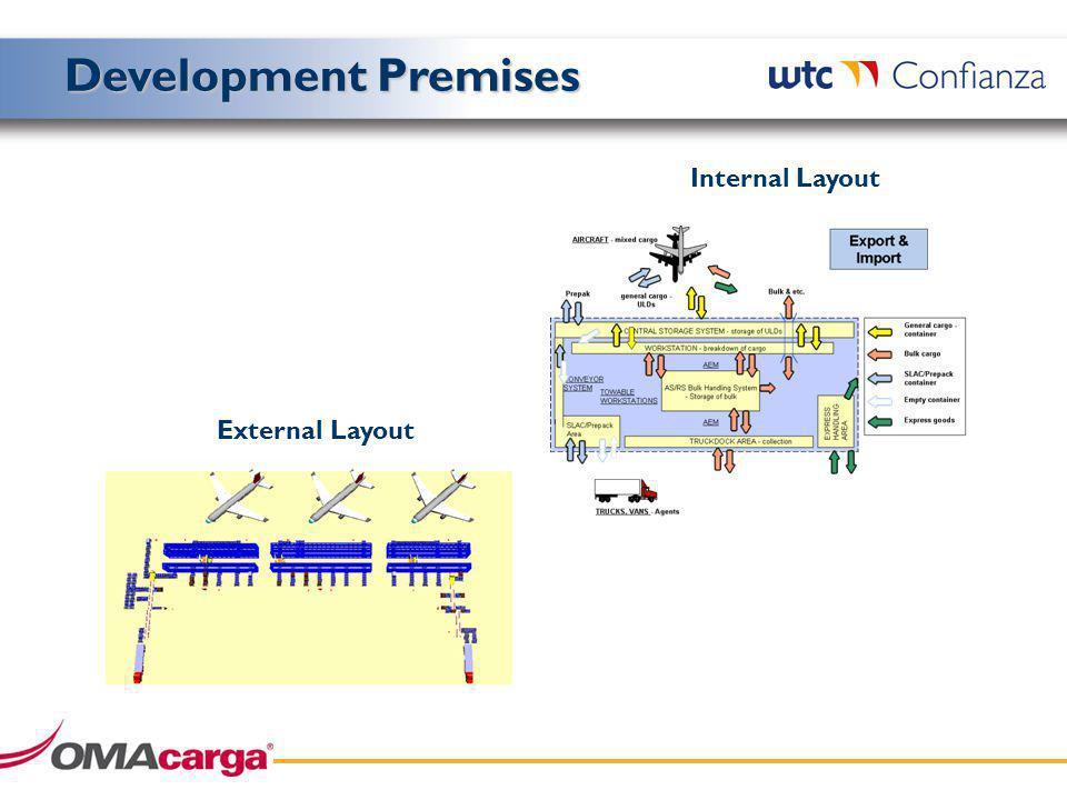 Internal Layout External Layout Development Premises