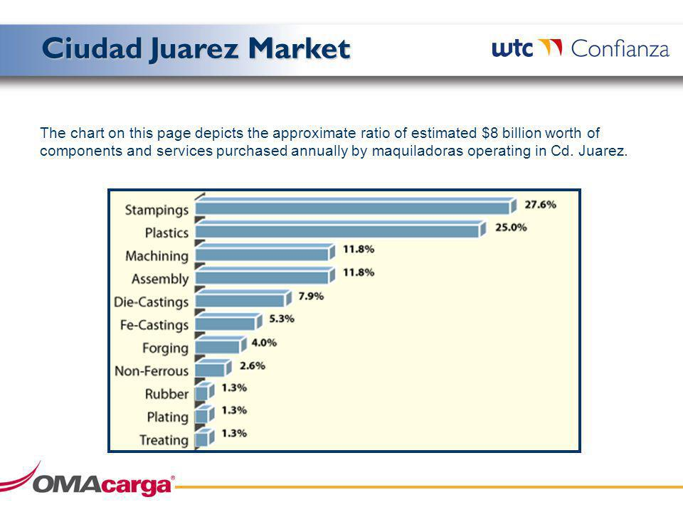 The chart on this page depicts the approximate ratio of estimated $8 billion worth of components and services purchased annually by maquiladoras operating in Cd.