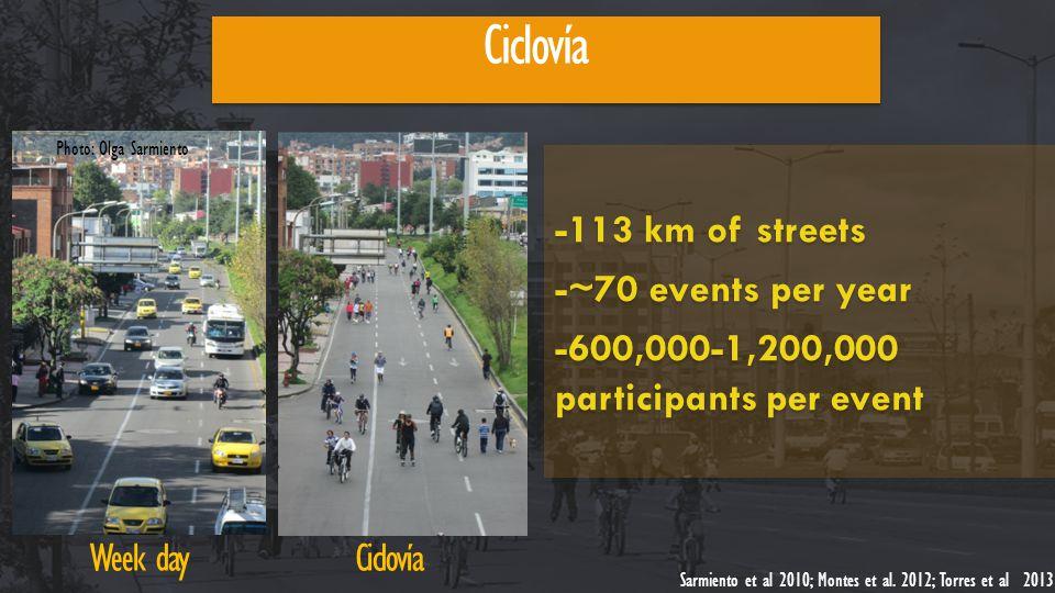 Ciclovía Week dayCiclovía -113 km of streets -~70 events per year -600,000-1,200,000 participants per event -113 km of streets -~70 events per year -600,000-1,200,000 participants per event Sarmiento et al 2010; Montes et al.