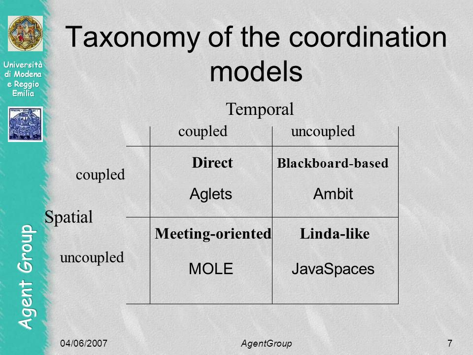 04/06/2007AgentGroup8 Direct coordination The involved entities communicate directly Typical of the client-server and peer-to- peer models Internet sendTo(Minnie, I love you )