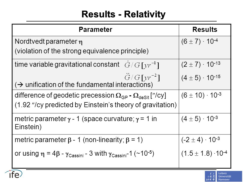 Results - Relativity ParameterResults Nordtvedt parameter  (violation of the strong equivalence principle) (6  7) · 10 -4 time variable gravitational constant (  unification of the fundamental interactions) (2  7) · 10 -13 (4  5) · 10 -15 difference of geodetic precession  GP -  deSit [  /cy] (1.92  /cy predicted by Einstein's theory of gravitation) (6  10) · 10 -3 metric parameter  - 1 (space curvature;  = 1 in Einstein) (4  5) · 10 -3 metric parameter  - 1 (non-linearity;  = 1) or using  = 4  -  Cassini - 3 with  Cassini -1 (~10 -5 ) (-2  4) · 10 -3 (1.5  1.8) ·10 -4