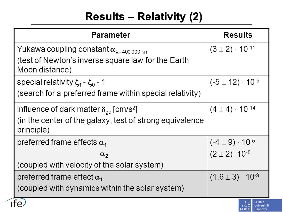 Results – Relativity (2) ParameterResults Yukawa coupling constant  =400 000 km (test of Newton's inverse square law for the Earth- Moon distance) (3  2) · 10 -11 special relativity  1 -  0 - 1 (search for a preferred frame within special relativity) (-5  12) · 10 -5 influence of dark matter  gc [cm/s 2 ] (in the center of the galaxy; test of strong equivalence principle) (4  4) · 10 -14 preferred frame effects  1  2 (coupled with velocity of the solar system) (-4  9) · 10 -5 (2  2) ·10 -5 preferred frame effect  1 (coupled with dynamics within the solar system) (1.6  3) · 10 -3
