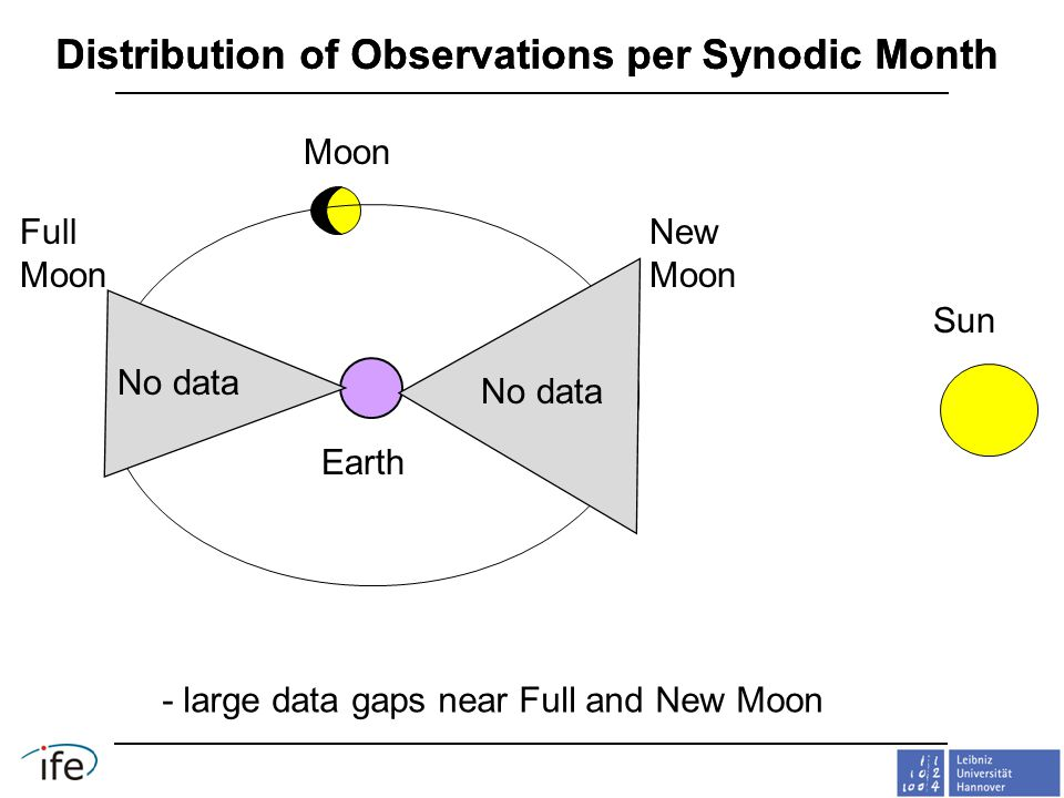 - large data gaps near Full and New Moon Distribution of Observations per Synodic Month No data Sun Moon Earth Full Moon New Moon