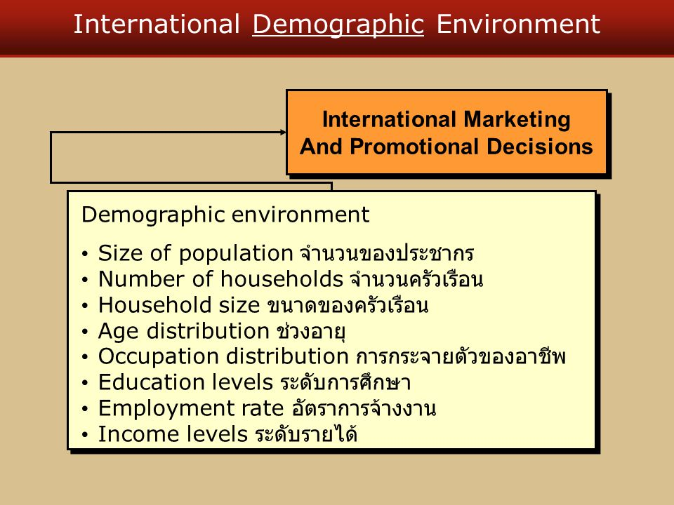 International Demographic Environment Demographic environment Size of population จำนวนของประชากร Number of households จำนวนครัวเรือน Household size ขนาดของครัวเรือน Age distribution ช่วงอายุ Occupation distribution การกระจายตัวของอาชีพ Education levels ระดับการศึกษา Employment rate อัตราการจ้างงาน Income levels ระดับรายได้ Demographic environment Size of population จำนวนของประชากร Number of households จำนวนครัวเรือน Household size ขนาดของครัวเรือน Age distribution ช่วงอายุ Occupation distribution การกระจายตัวของอาชีพ Education levels ระดับการศึกษา Employment rate อัตราการจ้างงาน Income levels ระดับรายได้ International Marketing And Promotional Decisions International Marketing And Promotional Decisions