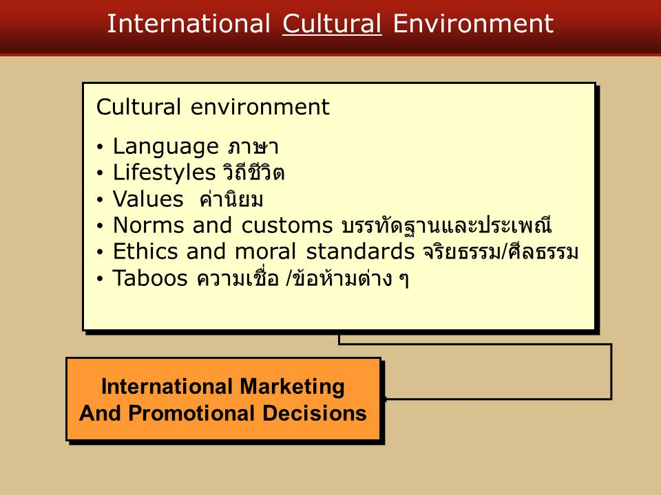 International Cultural Environment Cultural environment Language ภาษา Lifestyles วิถีชีวิต Values ค่านิยม Norms and customs บรรทัดฐานและประเพณี Ethics and moral standards จริยธรรม / ศีลธรรม Taboos ความเชื่อ / ข้อห้ามต่าง ๆ Cultural environment Language ภาษา Lifestyles วิถีชีวิต Values ค่านิยม Norms and customs บรรทัดฐานและประเพณี Ethics and moral standards จริยธรรม / ศีลธรรม Taboos ความเชื่อ / ข้อห้ามต่าง ๆ International Marketing And Promotional Decisions International Marketing And Promotional Decisions