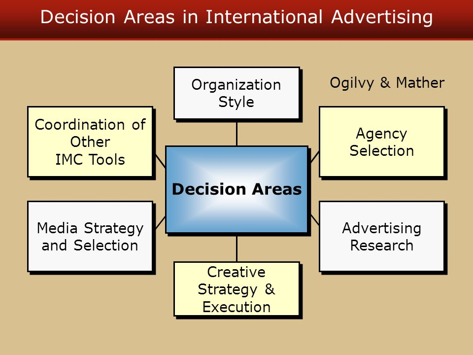 Decision Areas in International Advertising Organization Style Creative Strategy & Execution Agency Selection Advertising Research Coordination of Other IMC Tools Media Strategy and Selection Decision Areas Ogilvy & Mather