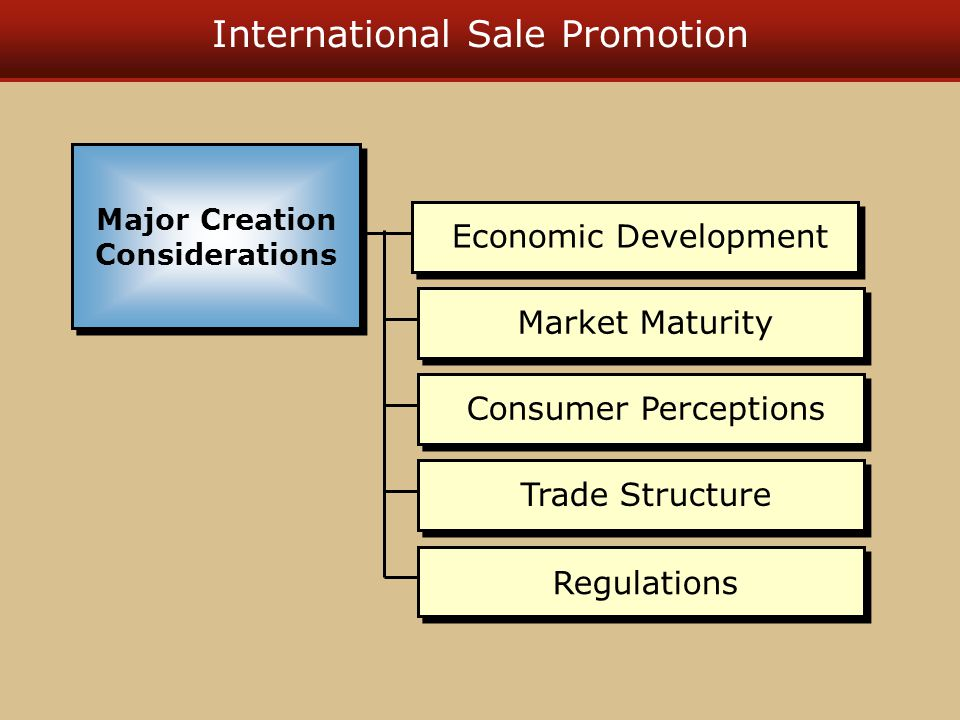 International Sale Promotion Market Maturity Trade Structure Economic Development Consumer Perceptions Regulations Major Creation Considerations