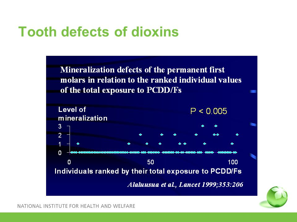 Tooth defects of dioxins