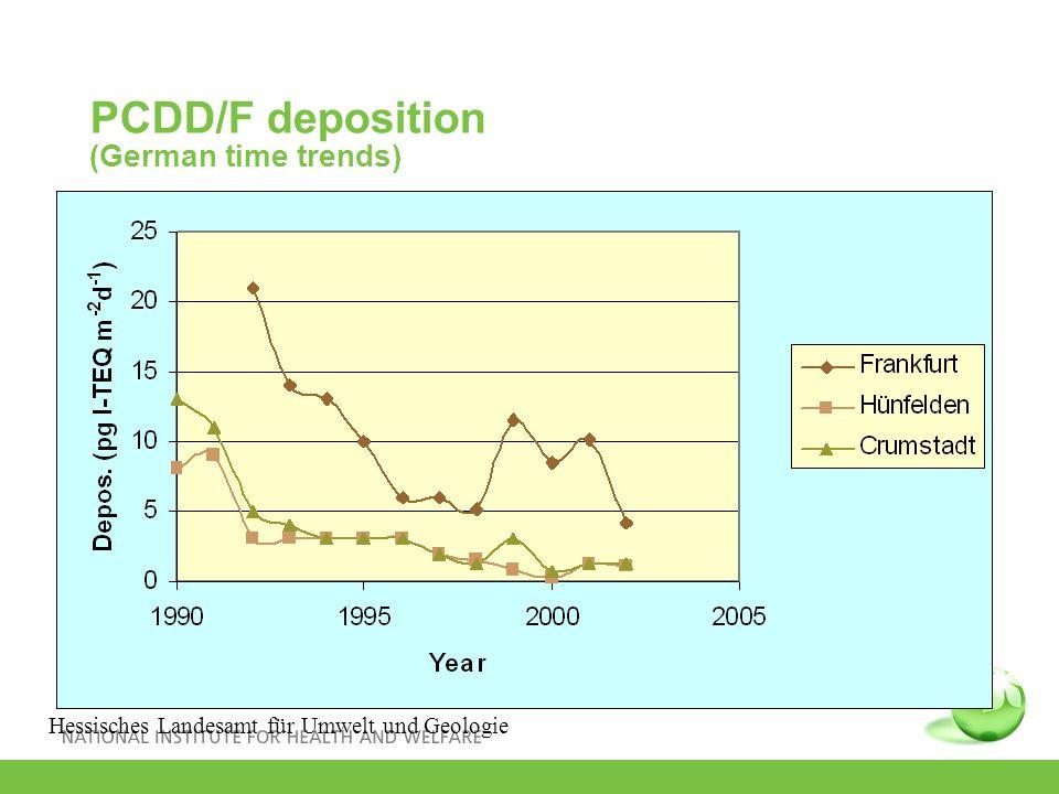PCDD/F deposition (German time trends) Hessisches Landesamt für Umwelt und Geologie