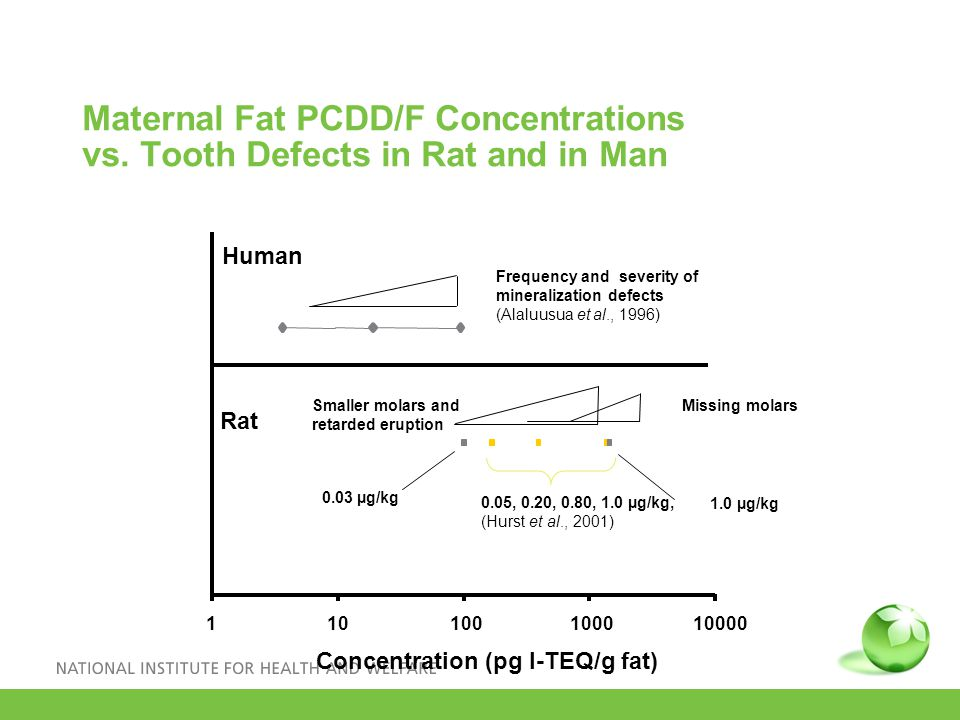 Maternal Fat PCDD/F Concentrations vs.