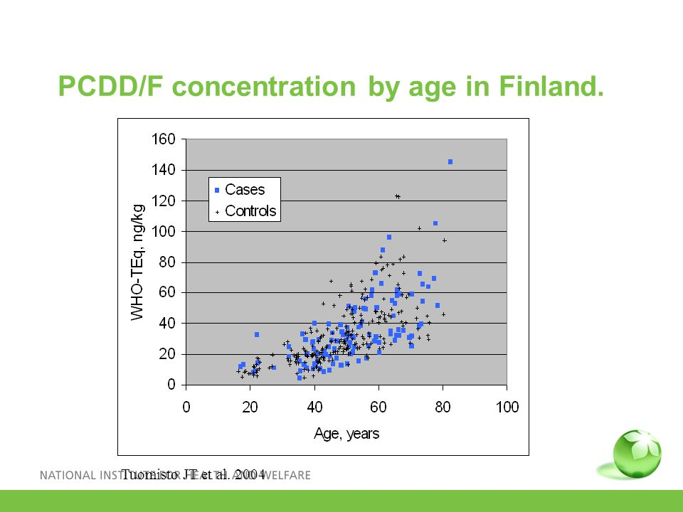 PCDD/F concentration by age in Finland. Tuomisto JT et al. 2004