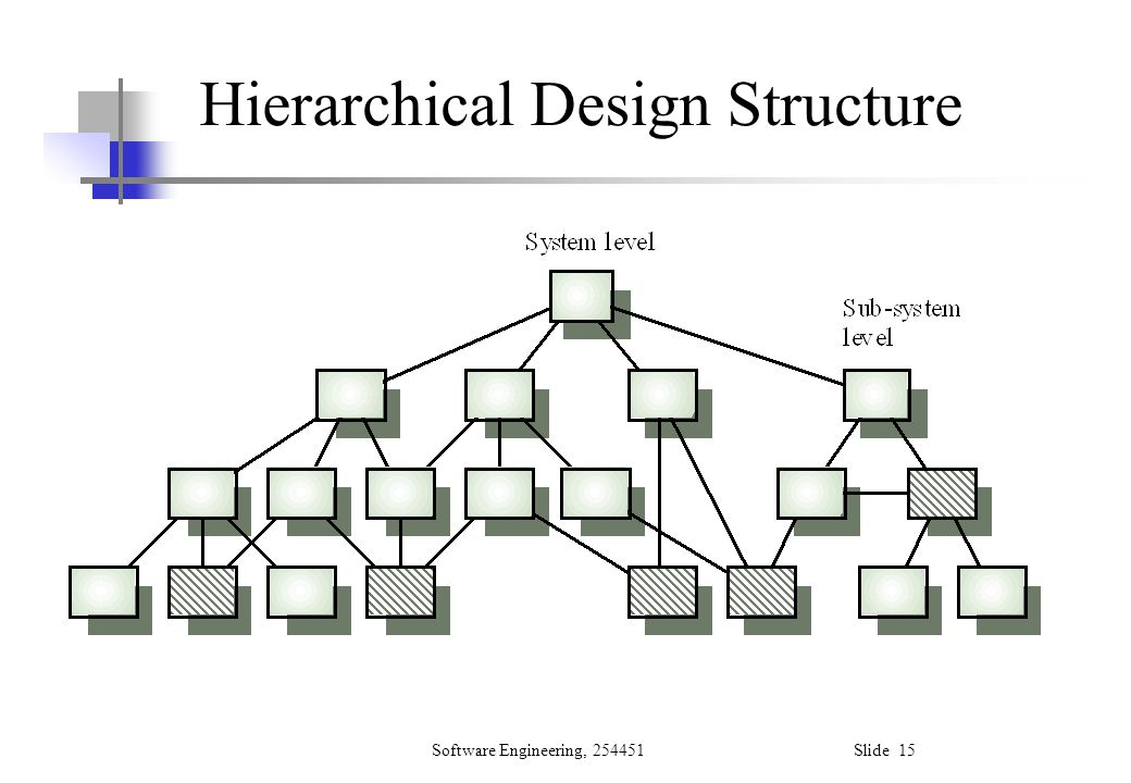 Software Engineering, 254451 Slide 15 Hierarchical Design Structure