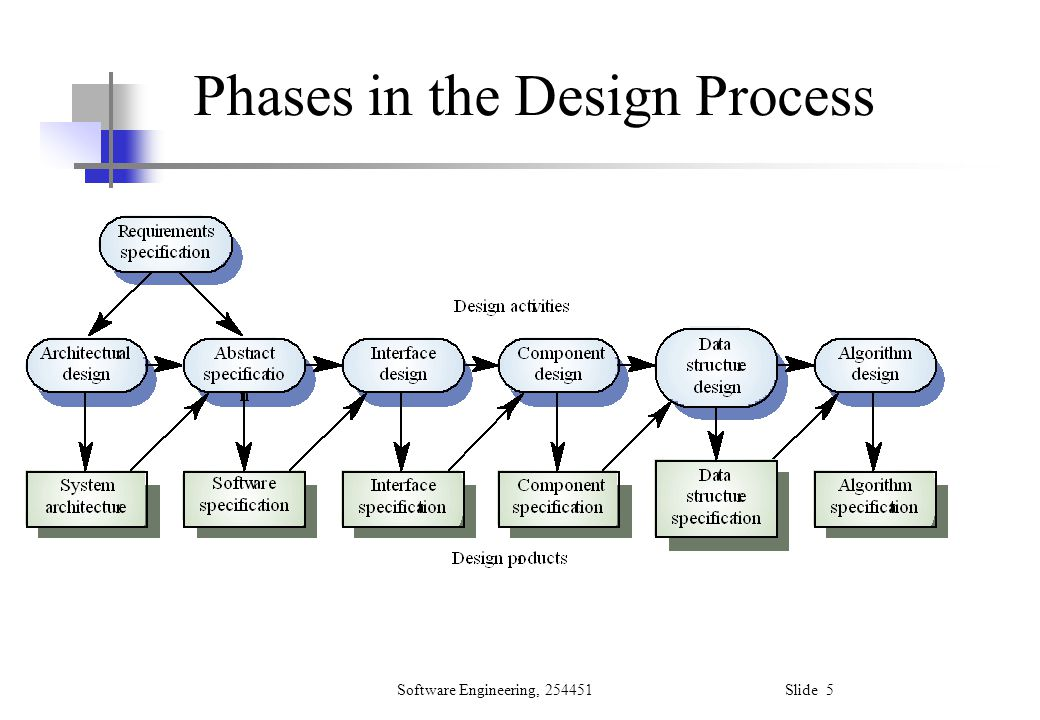 Software Engineering, 254451 Slide 6 Design Phases Architectural design: Identify sub-systems.
