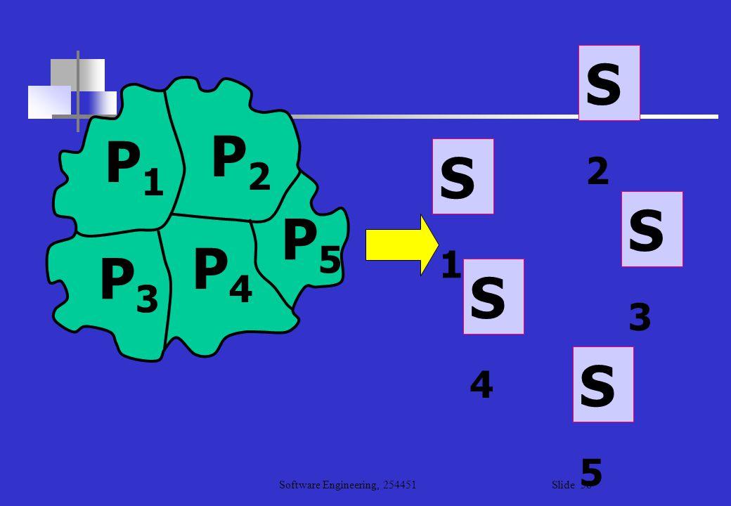 Software Engineering, 254451 Slide 58 P1P1 P2P2 P3P3 P4P4 P5P5 S1S1 S4S4 S5S5 S2S2 S3S3
