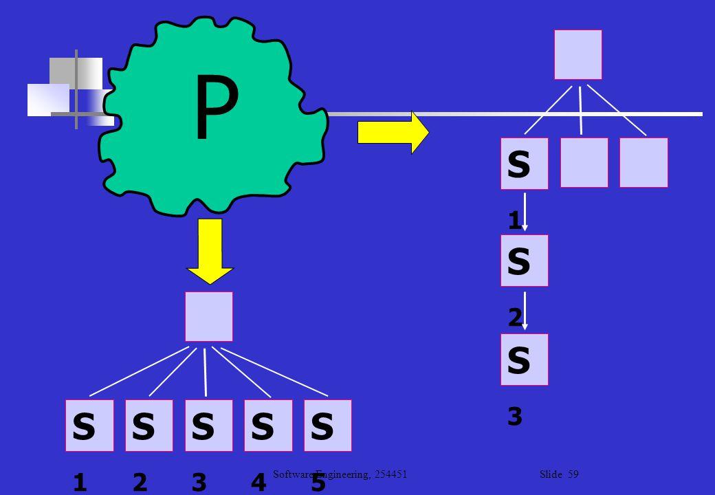 Software Engineering, 254451 Slide 59 S5S5 S4S4 S3S3 S2S2 S1S1 S3S3 S2S2 S1S1 P