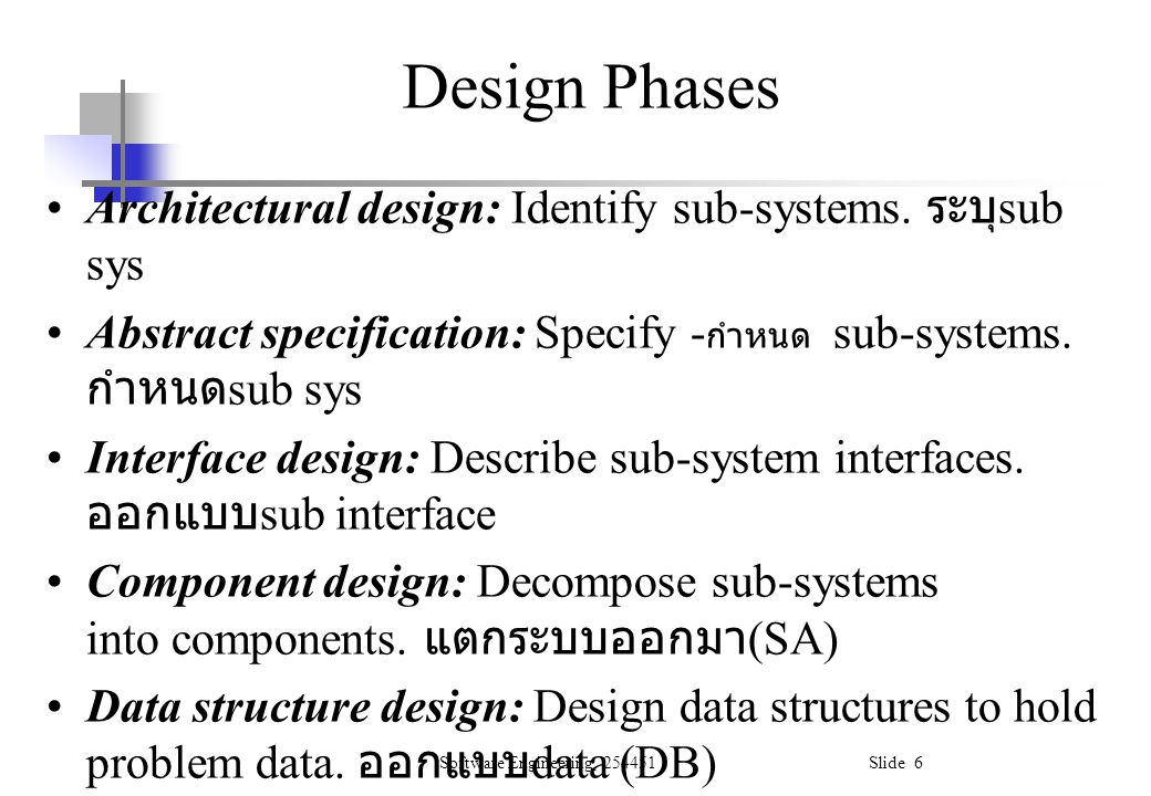 Software Engineering, 254451 Slide 57 Software Architecture Design the hierarchical structure of module the structure of data