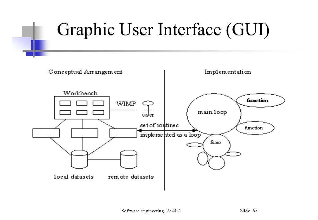Software Engineering, 254451 Slide 65 Graphic User Interface (GUI)
