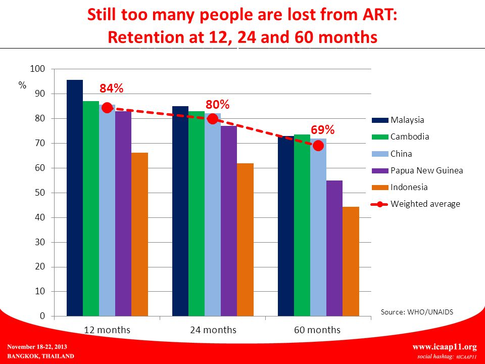 Still too many people are lost from ART: Retention at 12, 24 and 60 months Still too many people are lost from ART: Retention at 12, 24 and 60 months % Source: WHO/UNAIDS