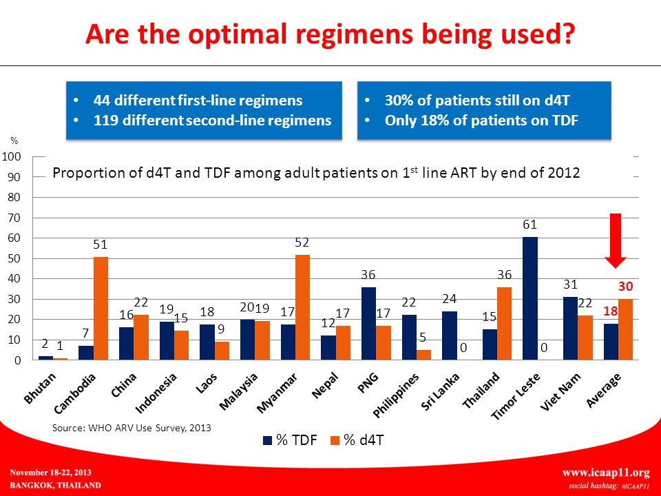 44 different first-line regimens 119 different second-line regimens 44 different first-line regimens 119 different second-line regimens 30% of patients still on d4T Only 18% of patients on TDF 30% of patients still on d4T Only 18% of patients on TDF Source: WHO ARV Use Survey, 2013 Are the optimal regimens being used.
