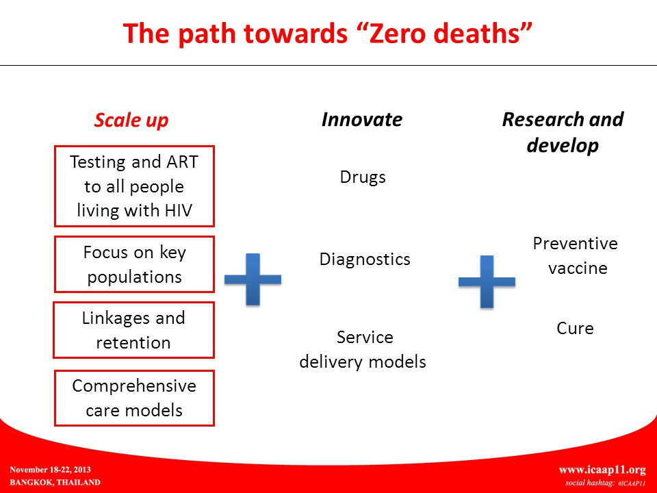The path towards Zero deaths Scale up InnovateResearch and develop Testing and ART to all people living with HIV Drugs Diagnostics Focus on key populations Linkages and retention Comprehensive care models Service delivery models Cure Preventive vaccine