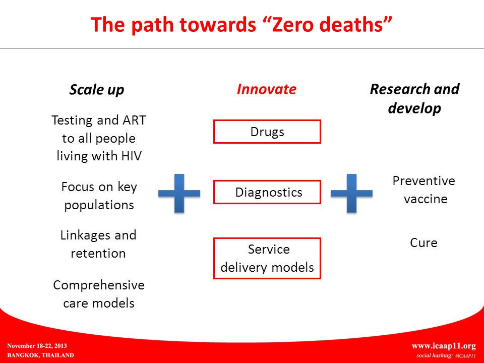 The path towards Zero deaths Testing and ART to all people living with HIV Drugs Diagnostics Focus on key populations Linkages and retention Comprehensive care models Scale up Innovate Service delivery models Cure Preventive vaccine Research and develop
