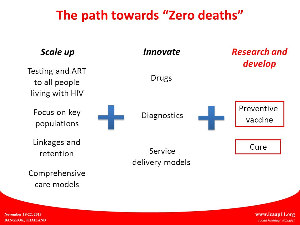 Scale up Innovate Research and develop The path towards Zero deaths Testing and ART to all people living with HIV Drugs Diagnostics Focus on key populations Linkages and retention Comprehensive care models Service delivery models Cure Preventive vaccine