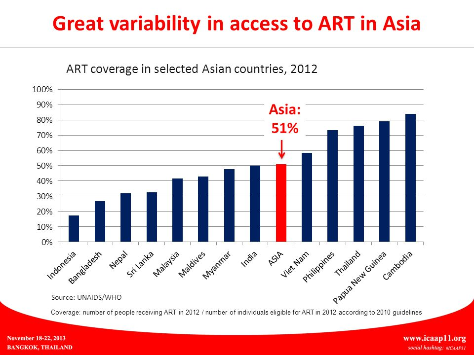 ART coverage in selected Asian countries, 2012 Coverage: number of people receiving ART in 2012 / number of individuals eligible for ART in 2012 according to 2010 guidelines Great variability in access to ART in Asia Source: UNAIDS/WHO