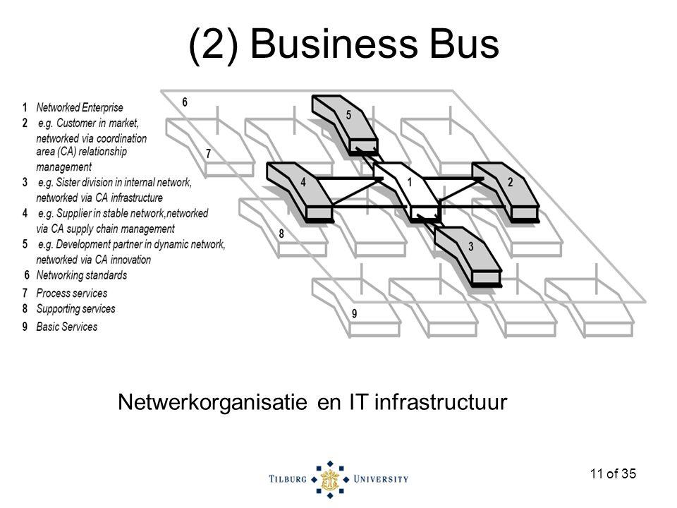 11 of 35 Netwerkorganisatie en IT infrastructuur (2) Business Bus